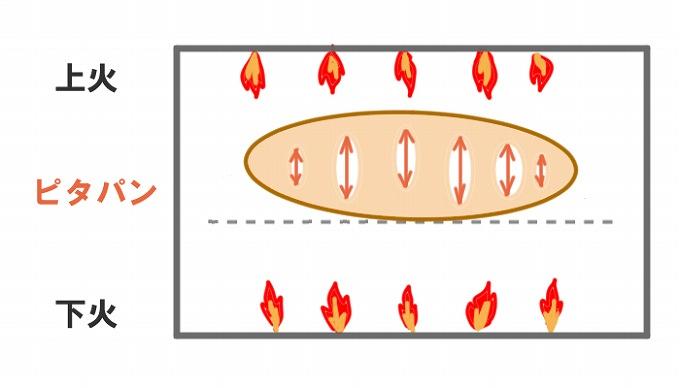 ピタパンが膨らむ原理